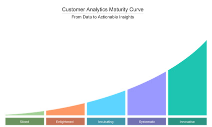 Customer Analytics Stack up