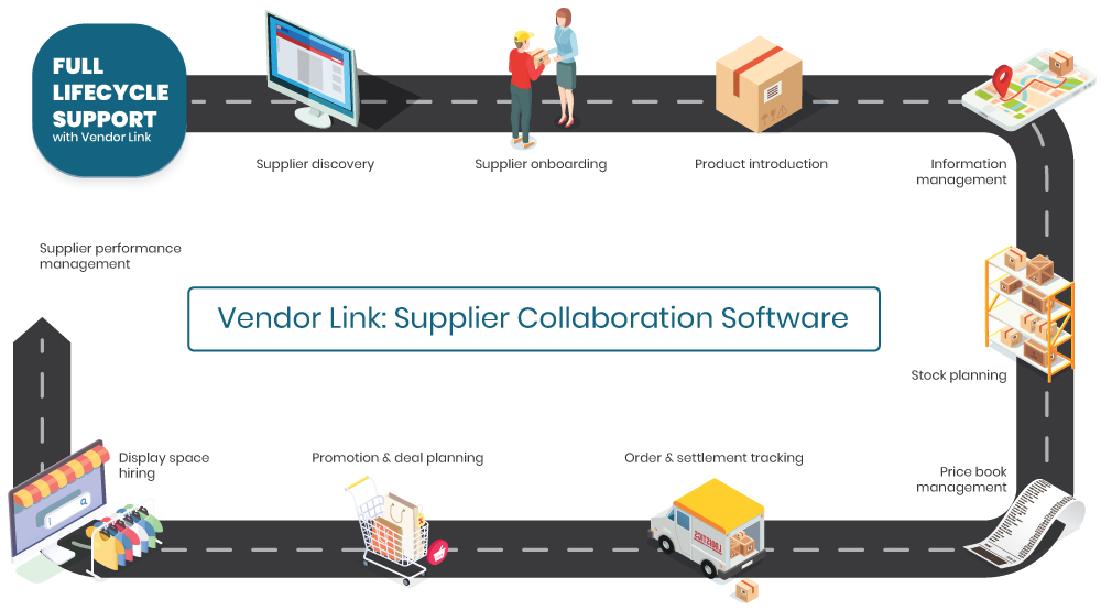 supplier collaboration software
